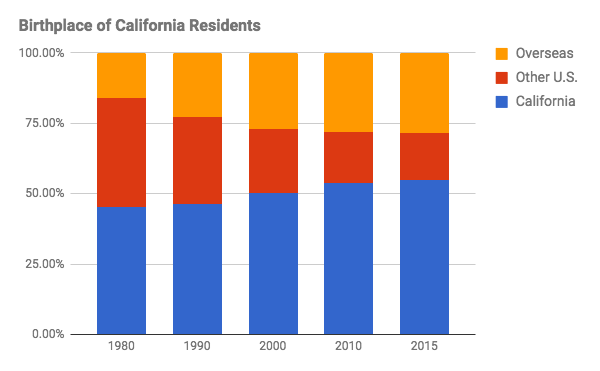 birthplace-of-ca-residents-5346993
